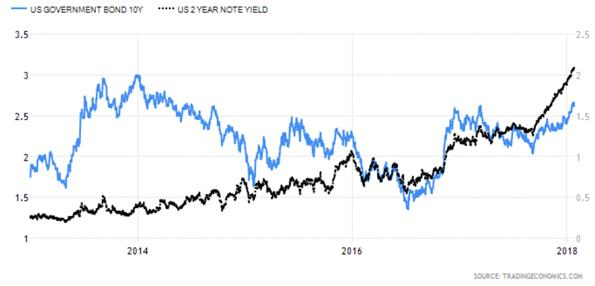 United States Ten Year Government Bond versus United States Two Year Note Yield Chart