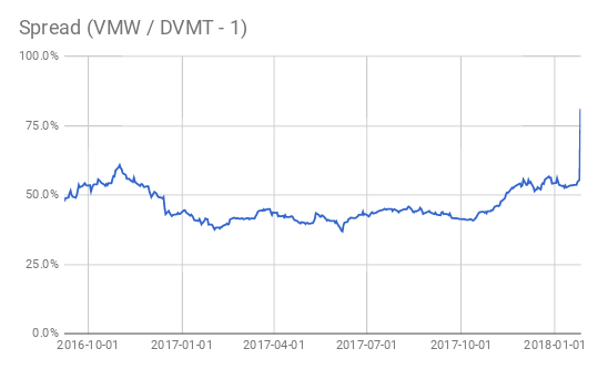 this sent the spread between vmware vmw and dells vmware tracking stock dvmt to all time highs