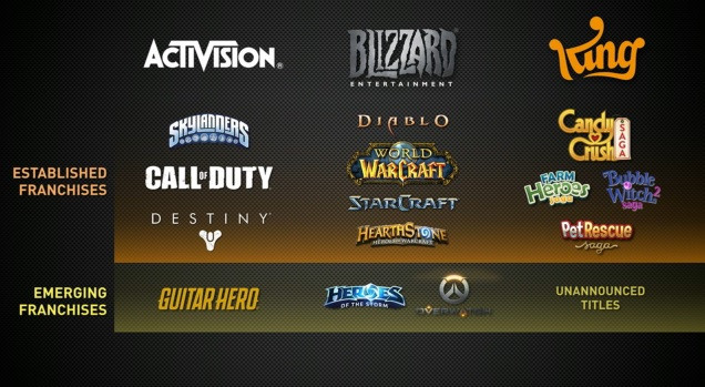 Activision More To Come In 2018 Activision Blizzard Inc Nasdaq