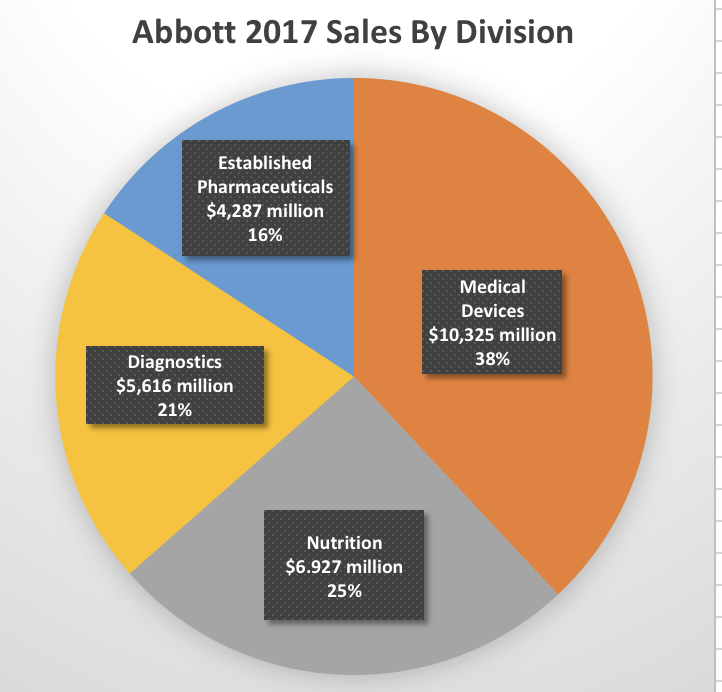 Of Abbotts Four Divisions As Reported In Its Q4 2017 Press Release It Helps To Give Context Growth Story Total Sales For