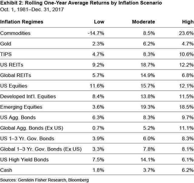 Rolling One-Year Average Returns by Inflation Scenario