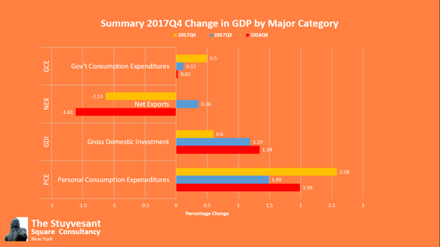 Summary GDP by Segment