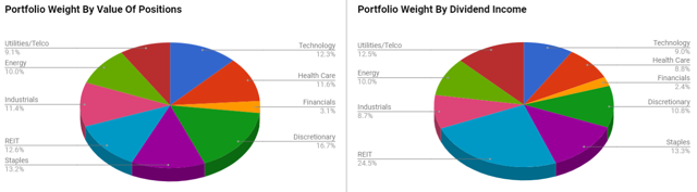 Portfolio Weightings
