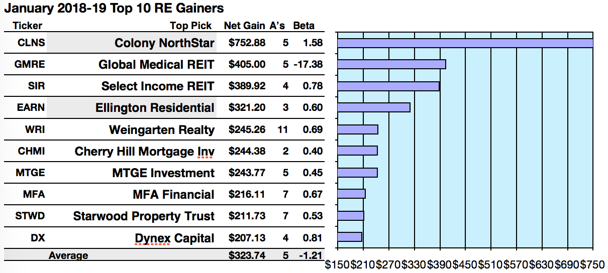 Top 50 Real Estate Stocks Fetch Up To 19 7 Yields And 75 29 Net Gains To January 2019 Seeking Alpha