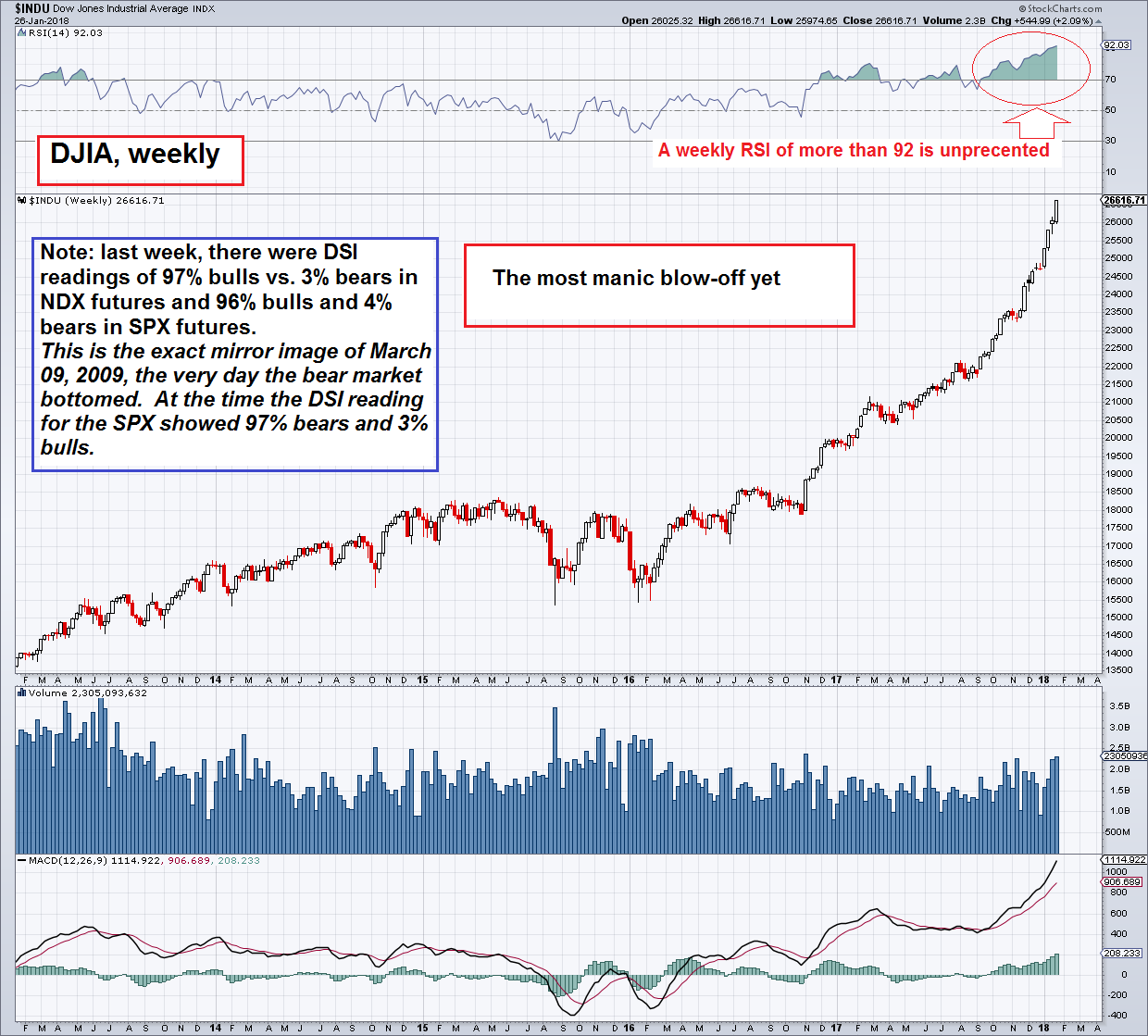 Djia Quote Too Much Bubblelove Likely To Bring Regret  Seeking Alpha