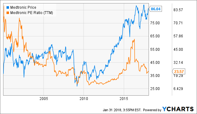 The 7% Medtronic Miracle - Medtronic plc (NYSE:MDT