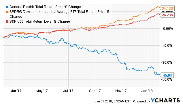 Ge S Dividend May Still Be Doomed General Electric