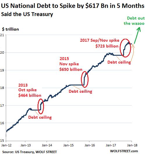 U s national debt will jump by 617 billion in 5 months seeking alpha