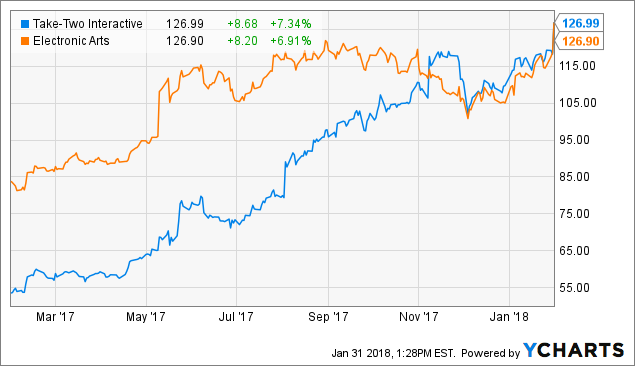 Take-Two Interactive Software, Inc. (TTWO) - Intermediate Look
