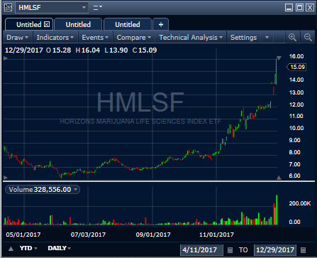 Horizons Marijuana Life Sciences Index Etf Is The Best Bet For The