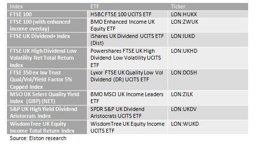 Which Was The Best Performing UK Equity Income Index In 2017