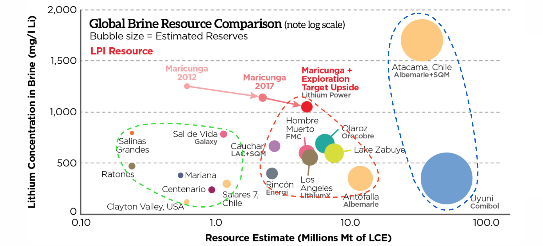 Lithium power international an in depth survey of this low cost the variation of the lithium resource estimate versus lithium concentration of the brine lithium projects source here a number of projects of various pooptronica