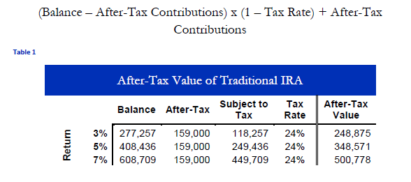28000 After Tax >> Congratulations, Your Income Is Too High: Non-Deductible IRA Conversions - Part 2 | Seeking Alpha