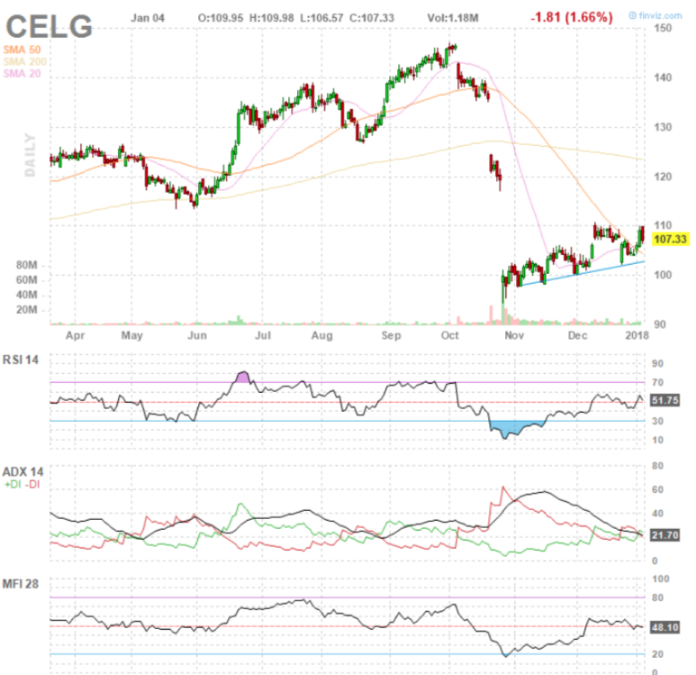 Celg Quote: Healthcare Biotech Sector Breakout: How High Will It Go In