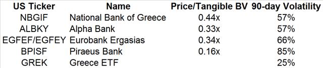 Greek banks comparison