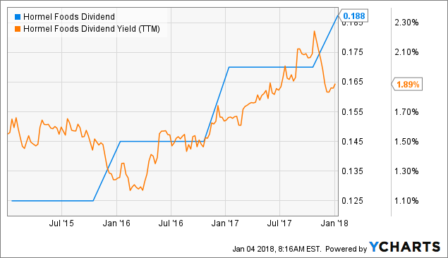 Significant Mover of Yesterday: Hormel Foods Corporation (HRL)