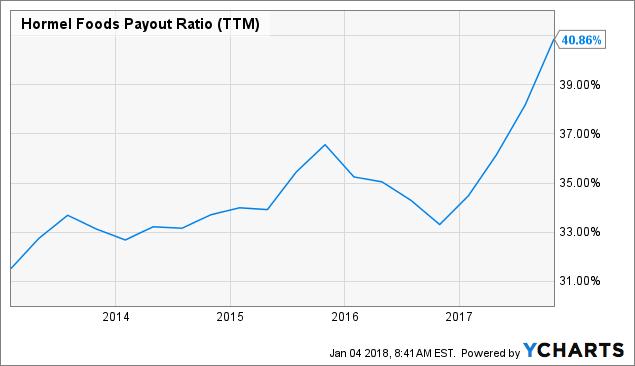 Earnings Estimates to see: Hormel Foods Corporation (HRL), Tenaris SA (TS)