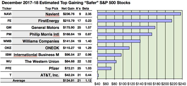 2018 S Amp P 500 Safer Dividend Stocks Net Gains Capped By