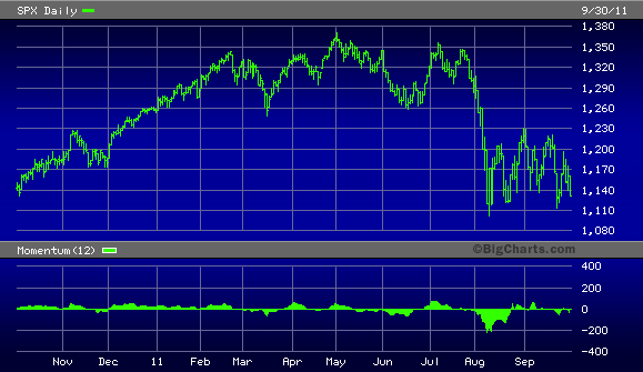 S&P 500 Index, 2010-2011