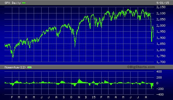 S&P 500 Index, 2014-2015