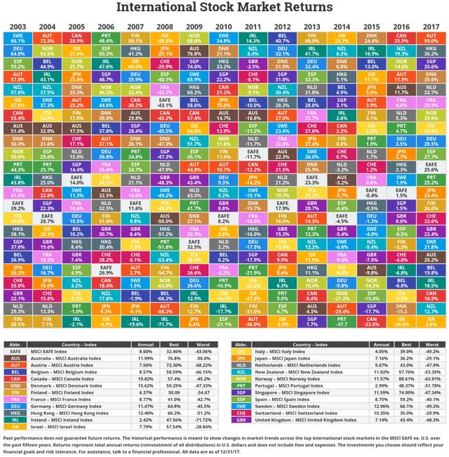 Novel Investor International Markets Returns Table