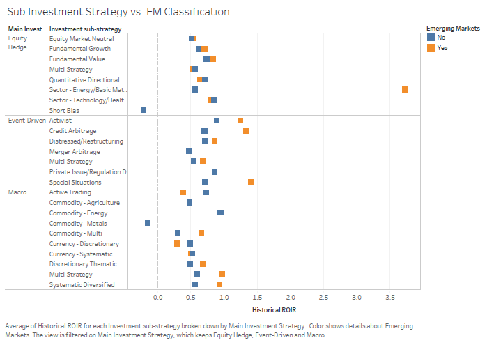 Which Emerging-Market Hedge Funds Perform Best? | Seeking Alpha