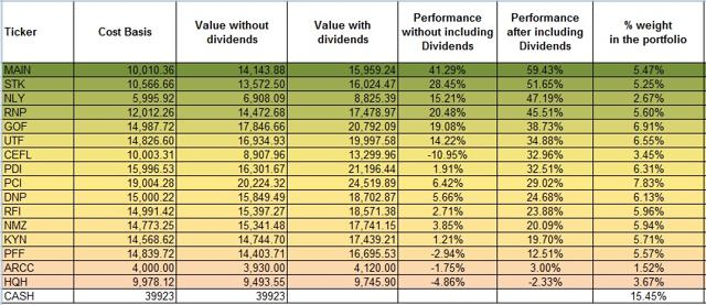 The 8% Income Portfolio: 2017 Year-End Review