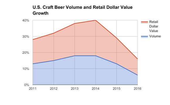 Boston Beer: The End Of The Craft Beer High? - The Boston Beer