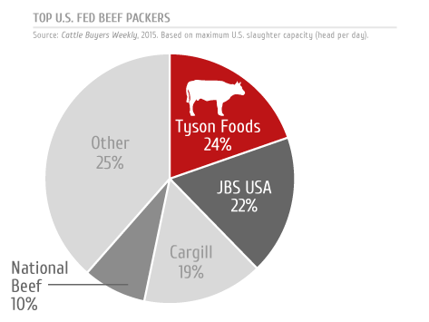 Tyson Foods A Meaty Proposition Tyson Foods Inc Nysetsn