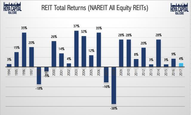 eit total returns