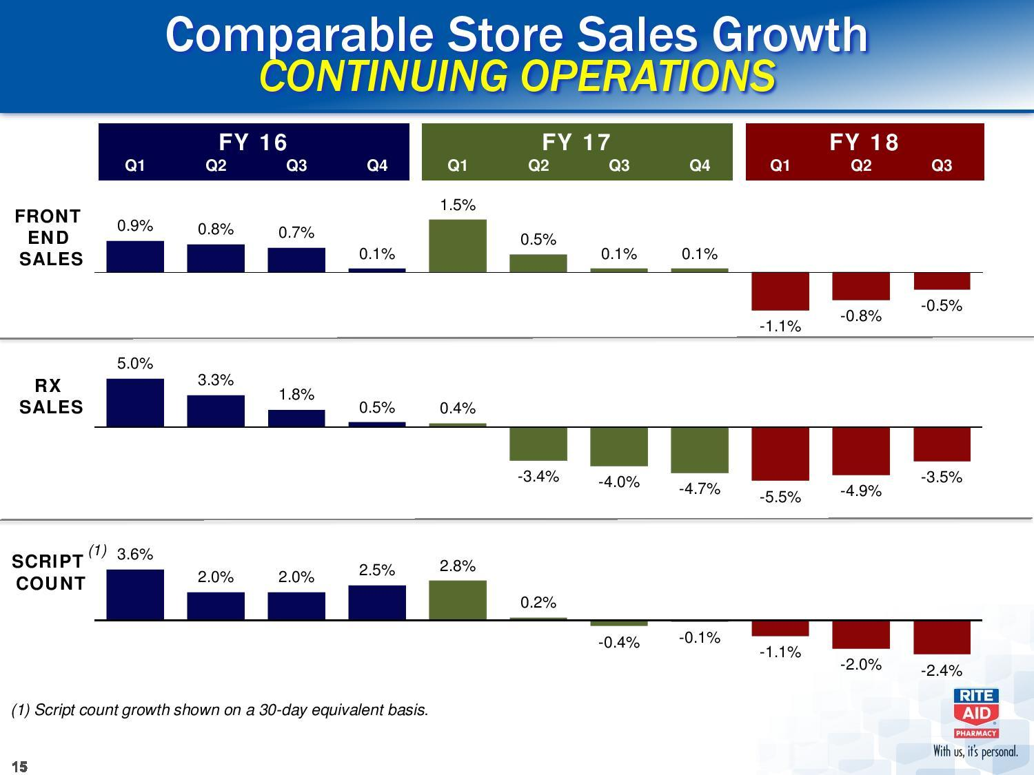 Rite Aid Is Cheap For A Reason - Rite Aid Corporation (NYSE:RAD ...