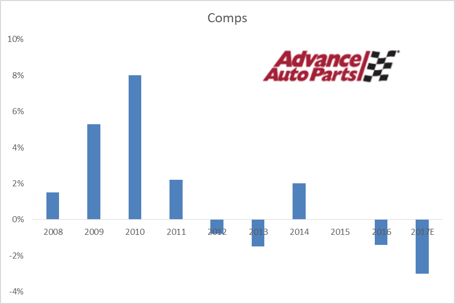 FY2017 Earnings Forecast for Advance Auto Parts, Inc. Issued By Wedbush (AAP)