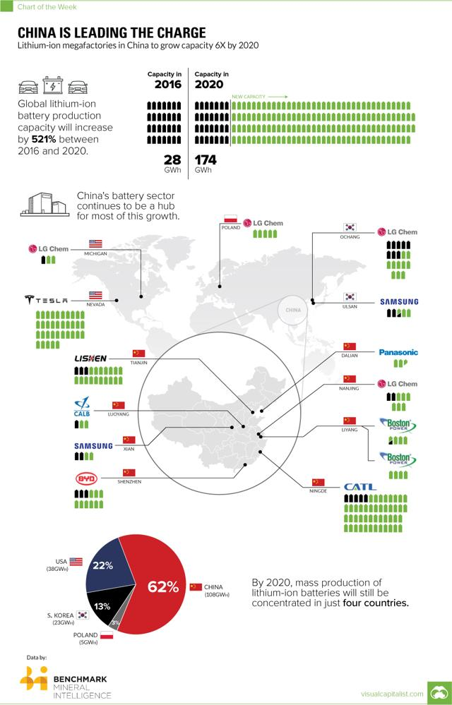 http://www.visualcapitalist.com/china-leading-charge-lithium-ion-megafactories/