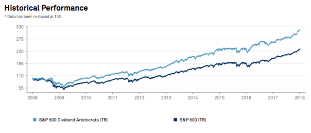 Dividend Aristocrats vs. S&P 500, 2008 to 2018