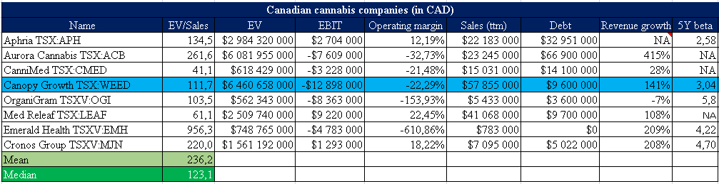 Canopy Growth Dcf Analysis And Pricing Canopy Growth Corporation