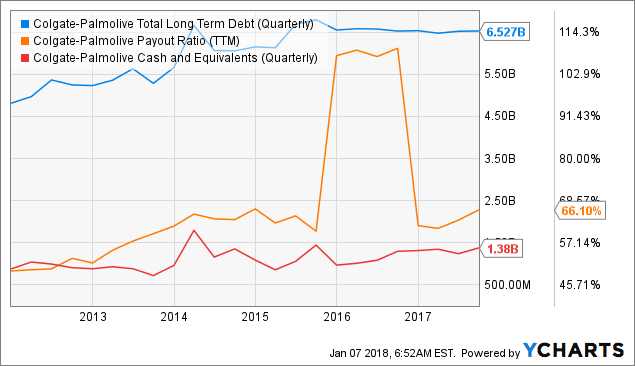 LMR Partners LLP Invests $231000 in Colgate-Palmolive (CL) Stock