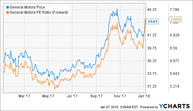 Stock that will multiply your investment - Ford Motor Company (NYSE:F)