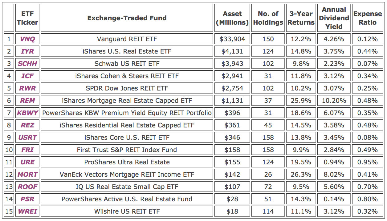 To do the analysis, I created a spreadsheet and entered the tickers of the  top 25 holdings of each of the 15 real estate ETFs. Alongside the tickers,  I also ...