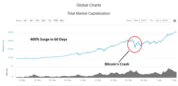 cryptocurrency market capitalization total
