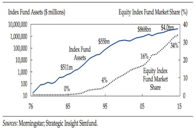 The Problem With Index Funds | Seeking Alpha