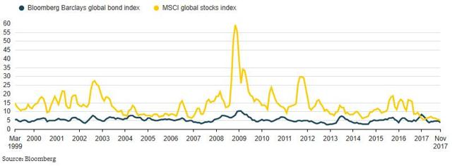 GraycellAdvisors.com ~ Volatility of Stocks and Bonds - 2000 to 2017