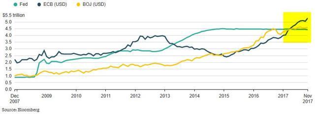 GraycellAdvisors.com ~ Central Bank Stimulus