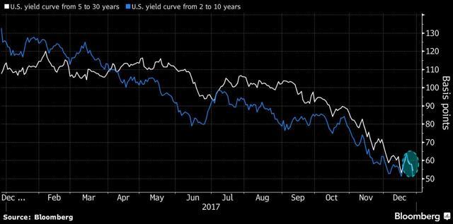 GraycellAdvisors.com ~ Convergence of Yields