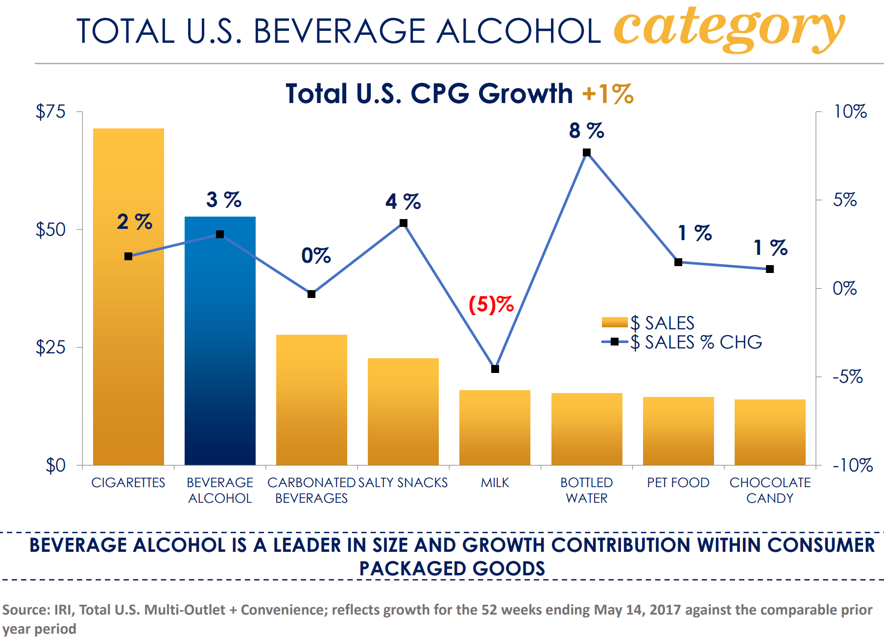 Constellation Brands Sees Sales Decline In Q3