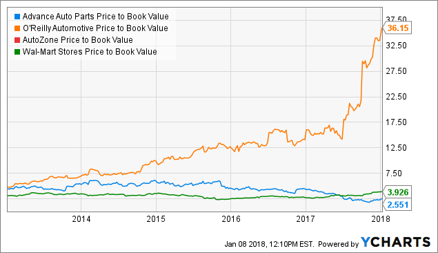 5 Reasons To Pick Advance Auto Parts Over Peers - Advance