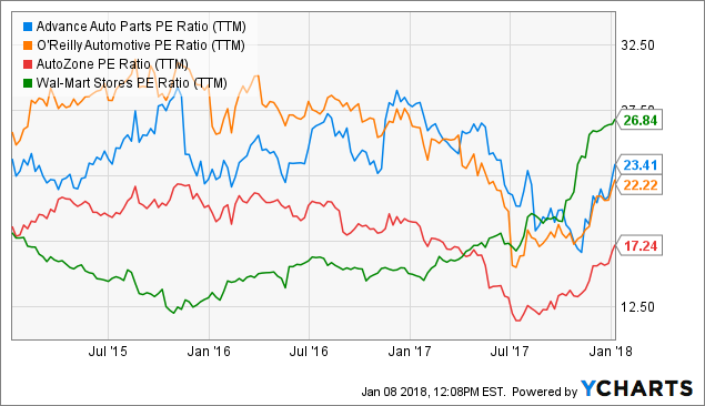 5 Reasons To Pick Advance Auto Parts Over Peers - Advance Auto Parts