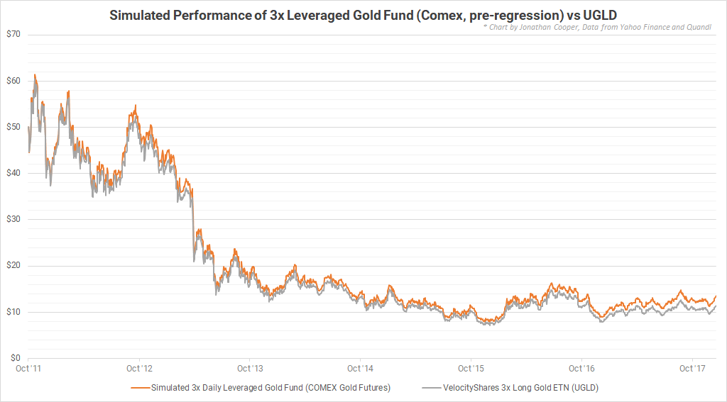 Leveraged Gold Funds 50 Years Of Horrific Performance