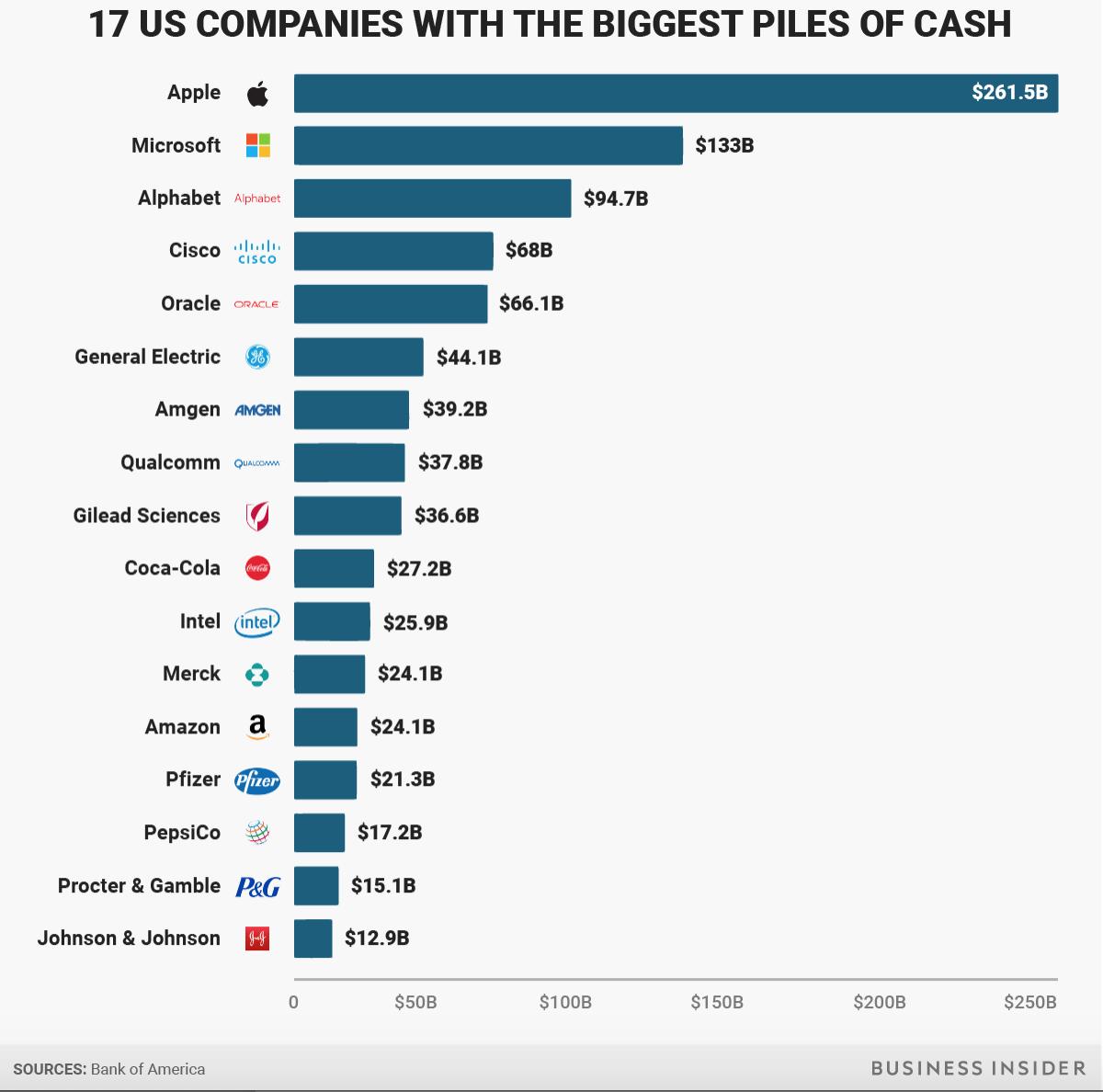 Image result for apple cash on hand