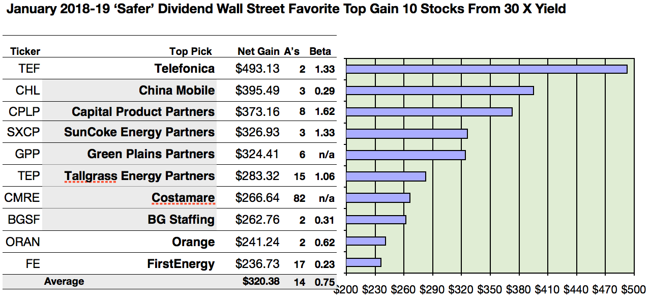Best Dividend Stock 2019 Wall Street's 32 Favorite