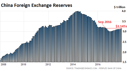 Over The 12 Month Period Foreign Exchange Reserves Rose By 4 6 Or 129 Billion First Annual Increase Since 2017 Which Was Year When Forex